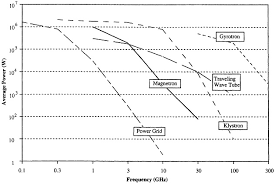 Microwave Power Conversion Chart Microwave Fundamentals Microwave Processing Of Materials