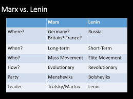 Marxism Vs Leninism Chart Ppt What Is Communism Powerpoint Presentation Free