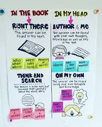 Qar Anchor Chart What Works In 3 6 Reading Anchor Charts