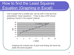 7 how to find the least squares equation graphing in excel