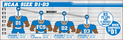 College Football Size Chart The Average Size Of College Offensive Lineman In 2016 By