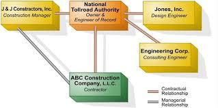 Construction Delay Analysis Methods