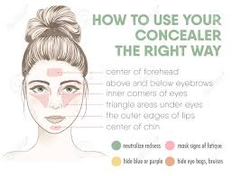 Makeup Color Corrector Chart How To Apply Your Concealer The Right Way Infographic Chart
