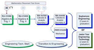 Iupui Aleks Placement Chart Fye Engineering Engineering Technology Joint Program