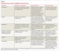 Ssri Drug Interaction Chart 5 Drug Interactions You Dont Want To Miss Mdedge Family