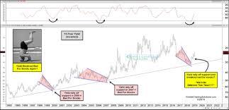Treasury Bond Yields Inverted Chart Are Sending Bearish