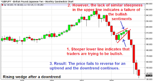 Rising Wedge Chart Pattern Trading With Wedge Chart Patterns