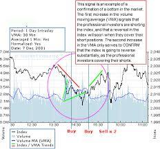 Nasdaq Stock Chart Index Trading Nasdaq Charts