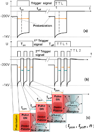 Trigger And Voltage Signals In A Standard Hipims S