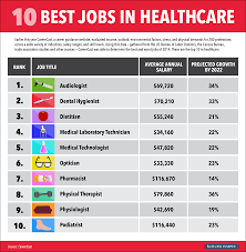 Best Professions The 10 Hottest Jobs In Healthcare For 2015 Business Insider