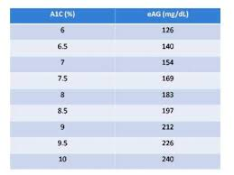 Hemoglobin A1c Equivalent Chart Fructosamine To A1c Converter Diabetics Today