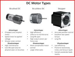 siemens 3 phase motor starter wiring diagram images advantages and disadvantages for different dc motor types brushed dc