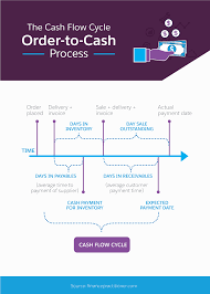 Order To Cash Process Flow Chart What You Should Know About The Order To Cash Process