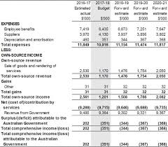Table 3 1 Comprehensive Income Statement Showing Net Cost