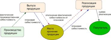Курсовая работа Учет выпуска готовой продукции ru Выпуск продукции отражается в дебет счета 43 с кредита счета 40 по учетным ценам плановой себестоимости