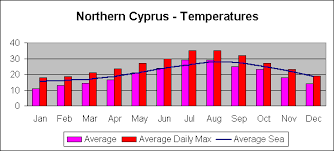 Cyprus Climate Chart Information For Tourists