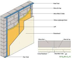 independent stud wall lining system to