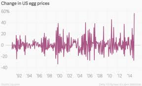 Egg Price Chart Us Egg Prices Took Their Highest Monthly Jump Ever In May