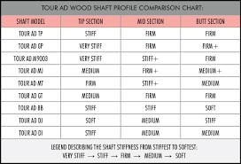 78 Complete Golf Shafts Comparison Chart