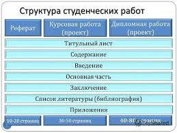 Презентация на тему Правила оформления студенческих работ  2 2 Реферат Курсовая работа проект Дипломная