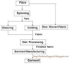 Flow Chart Of Cotton To Fabric Flow Chart Of Textile Manufacturing Process Fashion2apparel