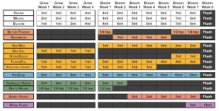 Cutting Edge Feeding Chart Nutrient Charts