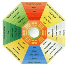 Basic Feng Shui For Your Home Education Stuff You Might