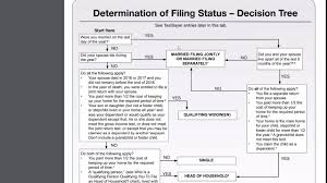 1040 Chart 2018 Form 1040 Determination Of Tax Filing Status Youtube
