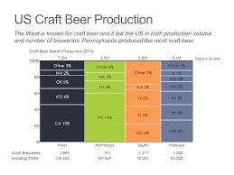 Marimekko Chart Mekko Chart Of Craft Beer Market Mekko