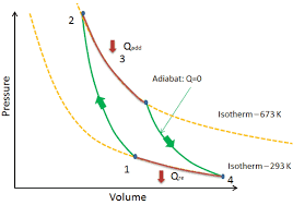 Carnot Cycle Pv Ts Diagram Nuclear Power