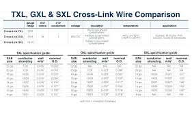 Motor Cable Size Chart Wire Gage Table Frail Info