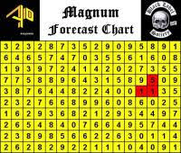 4d2all Chart 4d2all Magnum Forecast Chart Magnum Chart Gallery