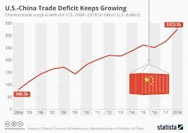 Us Deficit Chart Chart U S China Trade Deficit Keeps Growing Despite