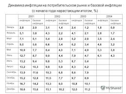 Презентация на тему Инфляция и ее измерение Инфляция спроса и  6 Динамика