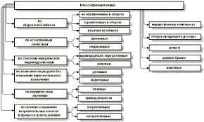 Дипломная работа Виды гражданских правоотношений ru