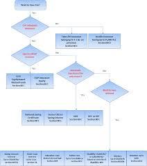 Tax Saving Instrument Flowchart