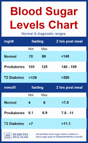 Diabetic Sugar Levels Online Charts Collection