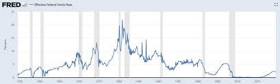Real Fed Funds Rate Chart 3 Charts Showing Just How Boxed In The Fed Is Mises Institute