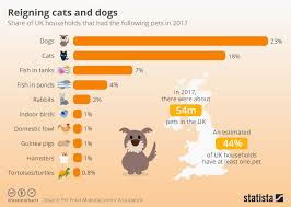 A Chart Of Dogs Chart Reigning Cats And Dogs Statista