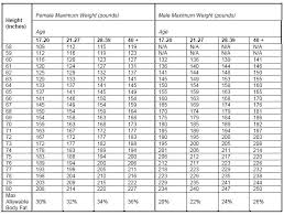 Military Height Weight Online Charts Collection
