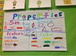 Properties Of Matter Anchor Chart Mrs Woods Kindergarten Class Properties Of Matter