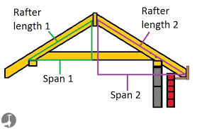Hip Rafter Size Chart Uk Gable Roof Rafter Span Ridge And Overhang For Fascias In