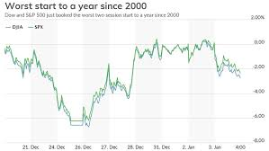 Dow Stock Market Chart The Stock Market Logs Worst Start To A Year In 2 Decades