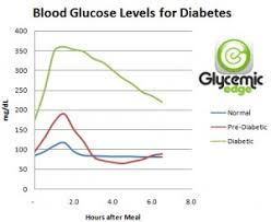 diabetic blood sugar chart normal random blood sugar levels diabetes healthy solutions