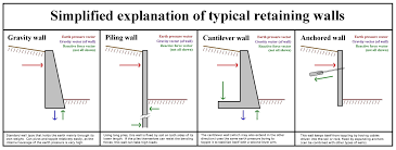 Small Picture Shield Engineering 5 Things You Should Know About Retaining Walls