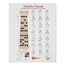 Ukulele Chords Finger Charts Fretboard With Notes Poster