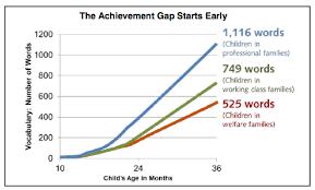 Child Vocabulary Development Chart The Matthew Effect Ascd Inservice