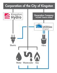 Hydro One Org Chart About Us Kingston Hydro Kingston Hydro