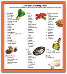 Anti Inflammatory Foods Chart Sarcoidosis Diet Plan List Of Some Of The Best Anti