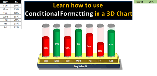 Conditional Formatting In Multiple Batteries Chart Pk An